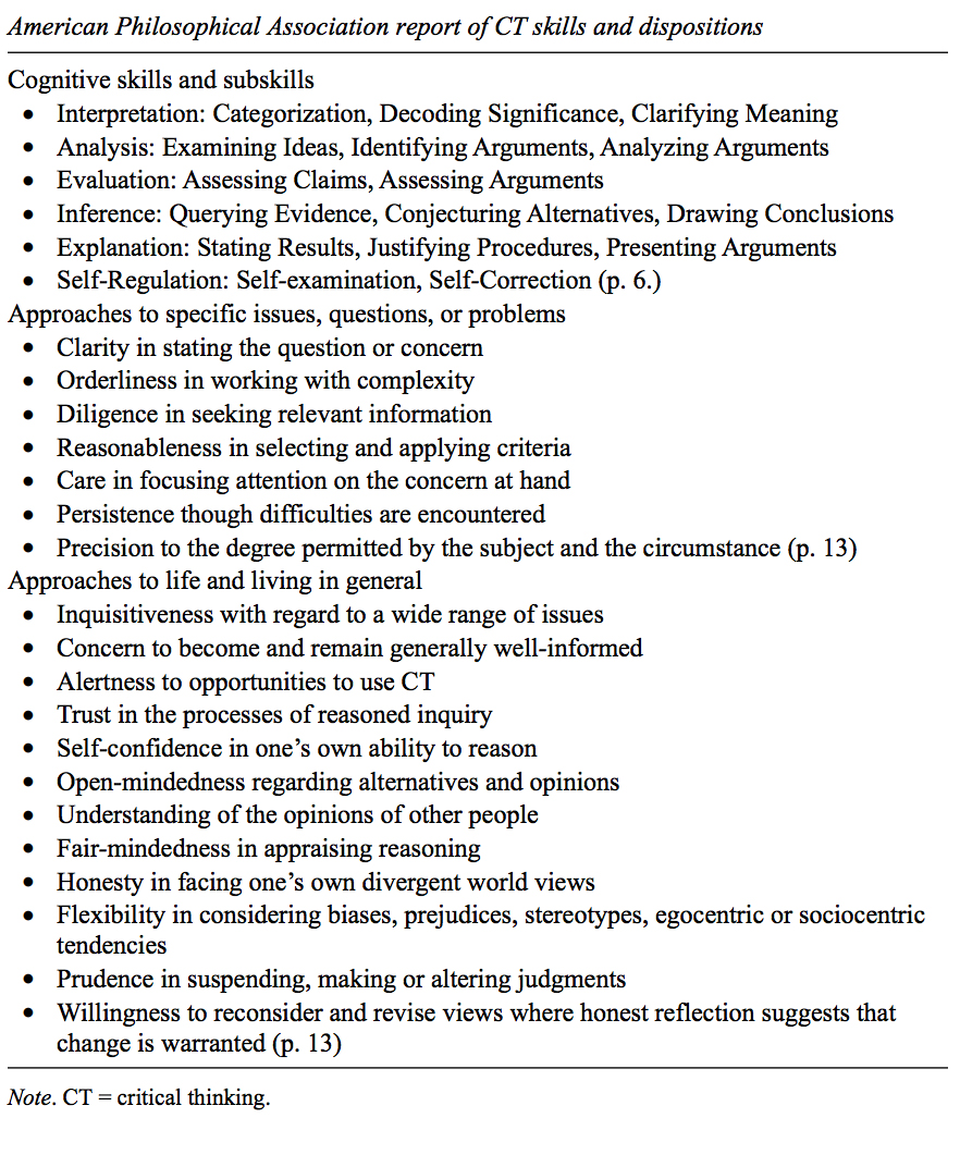 American Philosophical Association report of CT skills and dispositions, in Abrami et al Strategies for Teaching Students to Think Critically- A meta-analysis